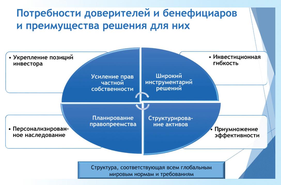 сохранение, приумножение и наследование капитала и имущества